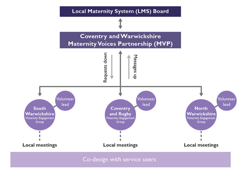 Maternity voices partnership chart